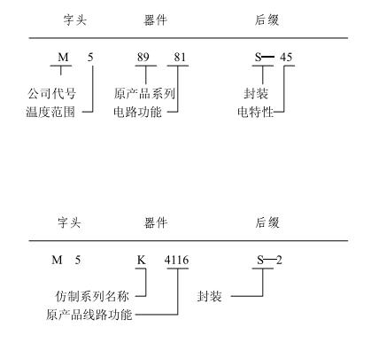 9  军用级 原产品系列:     0  cmos     1  线性电路     2  ttl