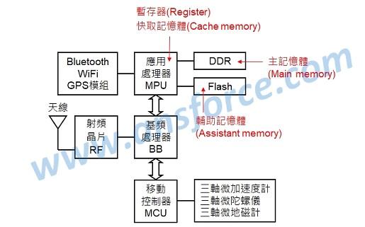 静态随机存取存储器(sram:staticram) 以6个晶体管(mos)来储存1个位